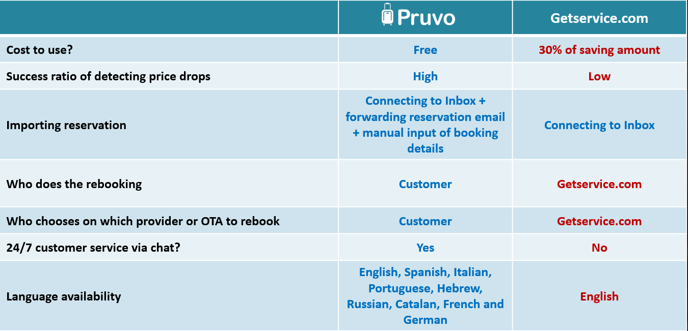 Comparison between Pruvo and Getservice.com